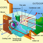 Conroe Air Conditioning System How it Works